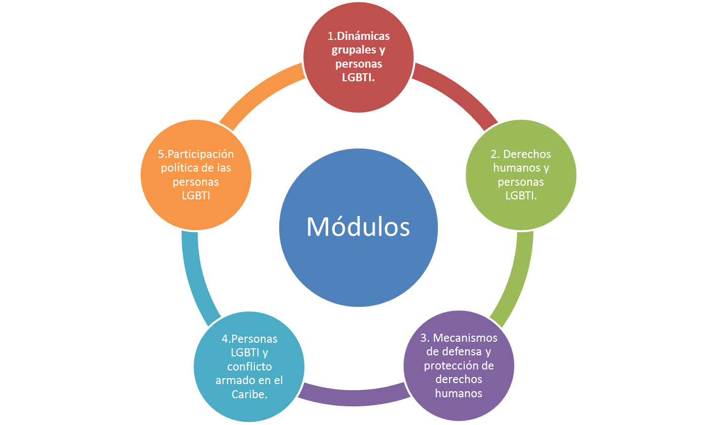 Gráfico 1. Módulos de trabajo escuelas de formación. Fuente: Elaboración equipo de trabajo de Caribe Afirmativo.