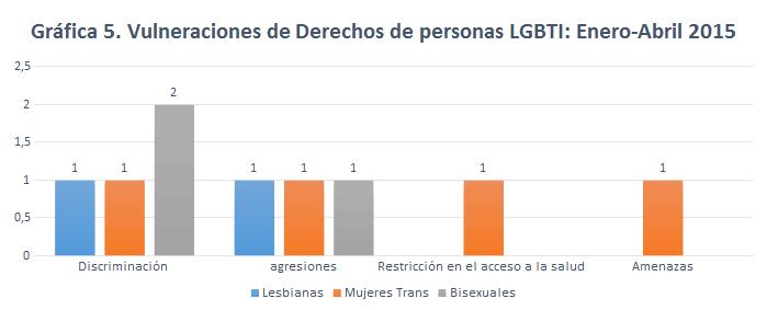 Fuente: Equipo de Investigación en Derechos Humanos Caribe Afirmativo
