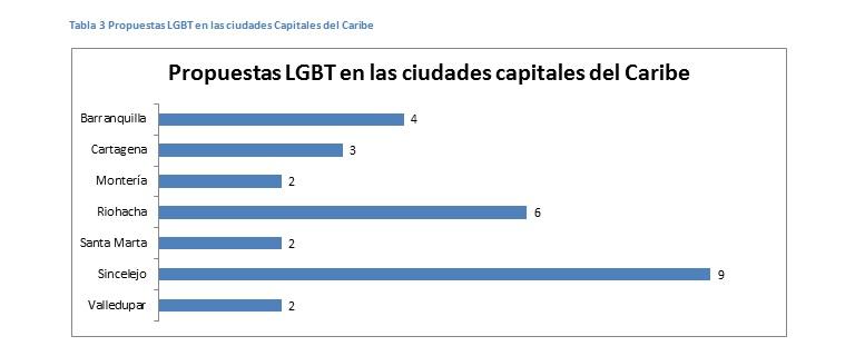 Propuestas LGBTI en ciudades capitales