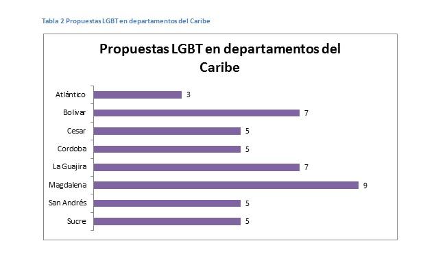 Propuestas LGBTI en el Caribe