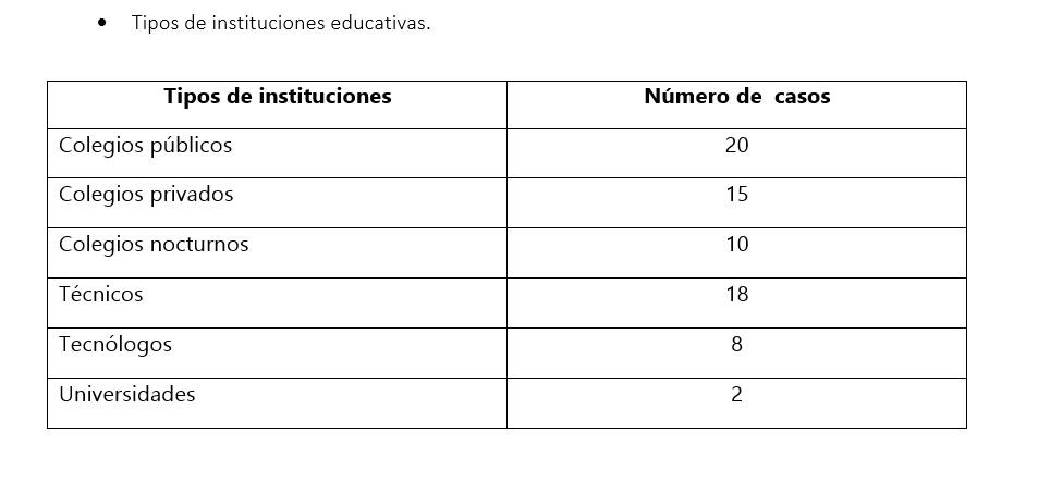 Tipos de instituciones educativas