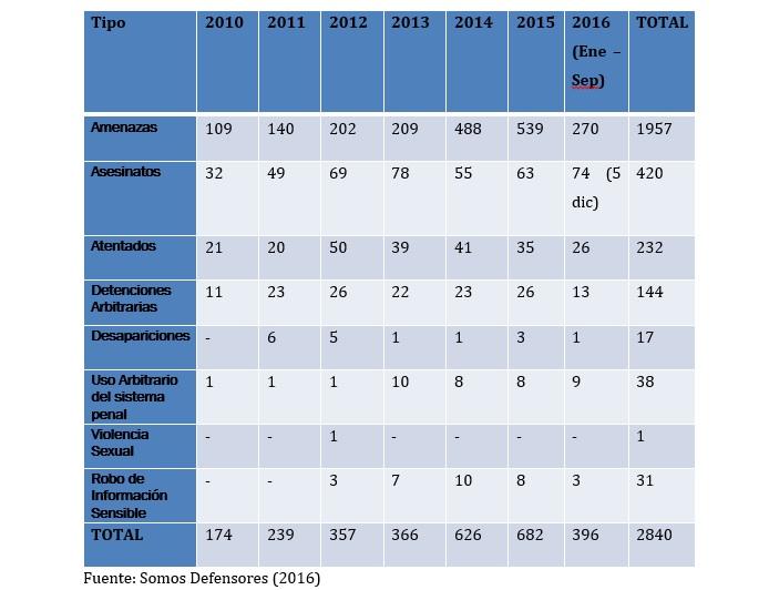 cifras-de-violencia-2010-2016